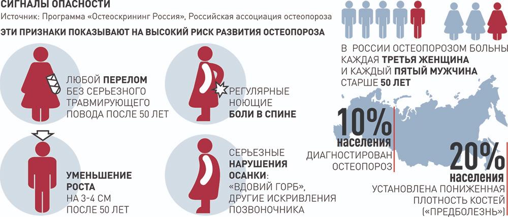 статистика остеопороза